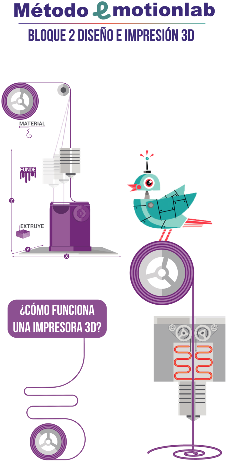 Curso de diseño 3D para niñas y niños